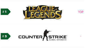 Popular core Games on PC